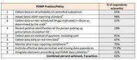 PDMP Practice Adoption Rates