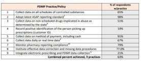 PDMP Practice Adoption Rates